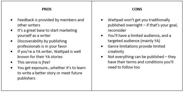7-28 Blog pros and cons of wattpad list.JPG